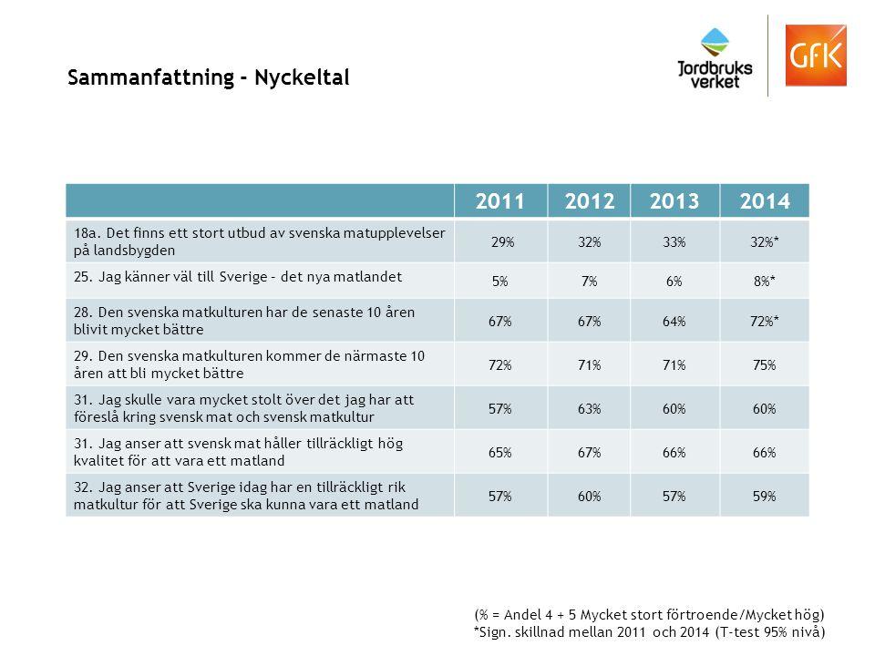 Sammanfattning - Nyckeltal 2011201220132014 18a. Det finns ett stort utbud av svenska matupplevelser på landsbygden 29%32%33%32%* 25. Jag känner väl t