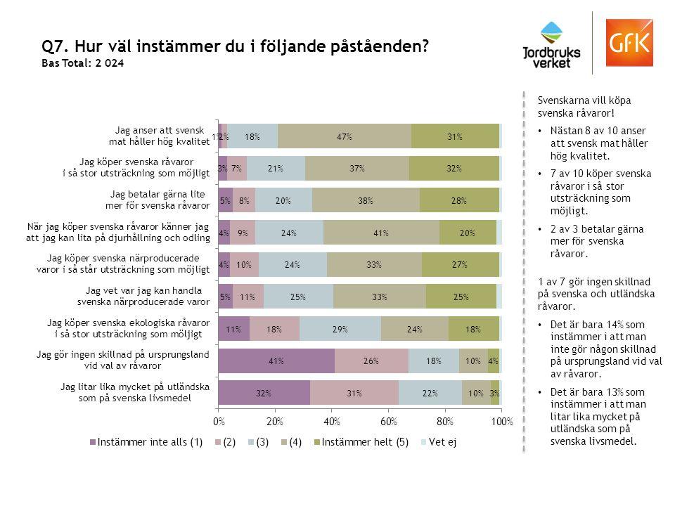 Q7. Hur väl instämmer du i följande påståenden? Bas Total: 2 024 Svenskarna vill köpa svenska råvaror! Nästan 8 av 10 anser att svensk mat håller hög