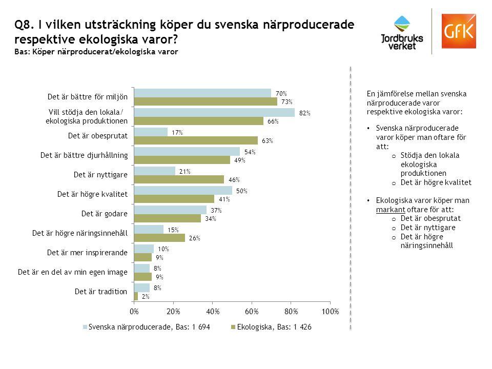 Q8. I vilken utsträckning köper du svenska närproducerade respektive ekologiska varor? Bas: Köper närproducerat/ekologiska varor En jämförelse mellan