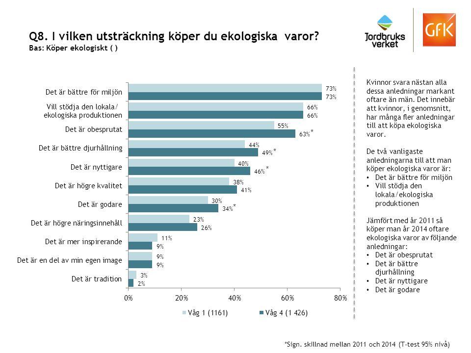 Q8. I vilken utsträckning köper du ekologiska varor? Bas: Köper ekologiskt ( ) Kvinnor svara nästan alla dessa anledningar markant oftare än män. Det