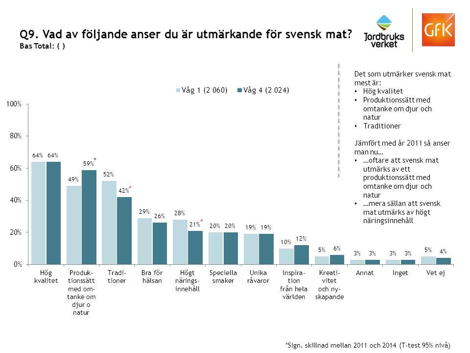 Q9. Vad av följande anser du är utmärkande för svensk mat? Bas Total: ( ) Det som utmärker svensk mat mest är: Hög kvalitet Produktionssätt med omtank