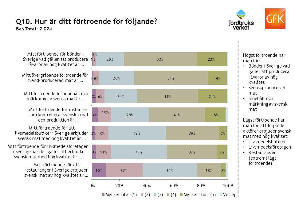 Q10. Hur är ditt förtroende för följande? Bas Total: 2 024 Högst förtroende har man för: Bönder i Sverige vad gäller att producera råvaror av hög kval