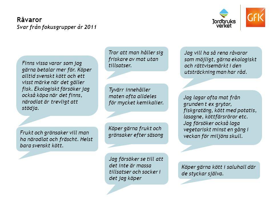 Råvaror Svar från fokusgrupper år 2011 Jag vill ha så rena råvaror som möjligt, gärna ekologiskt och rättvisemärkt i den utsträckning man har råd. Köp