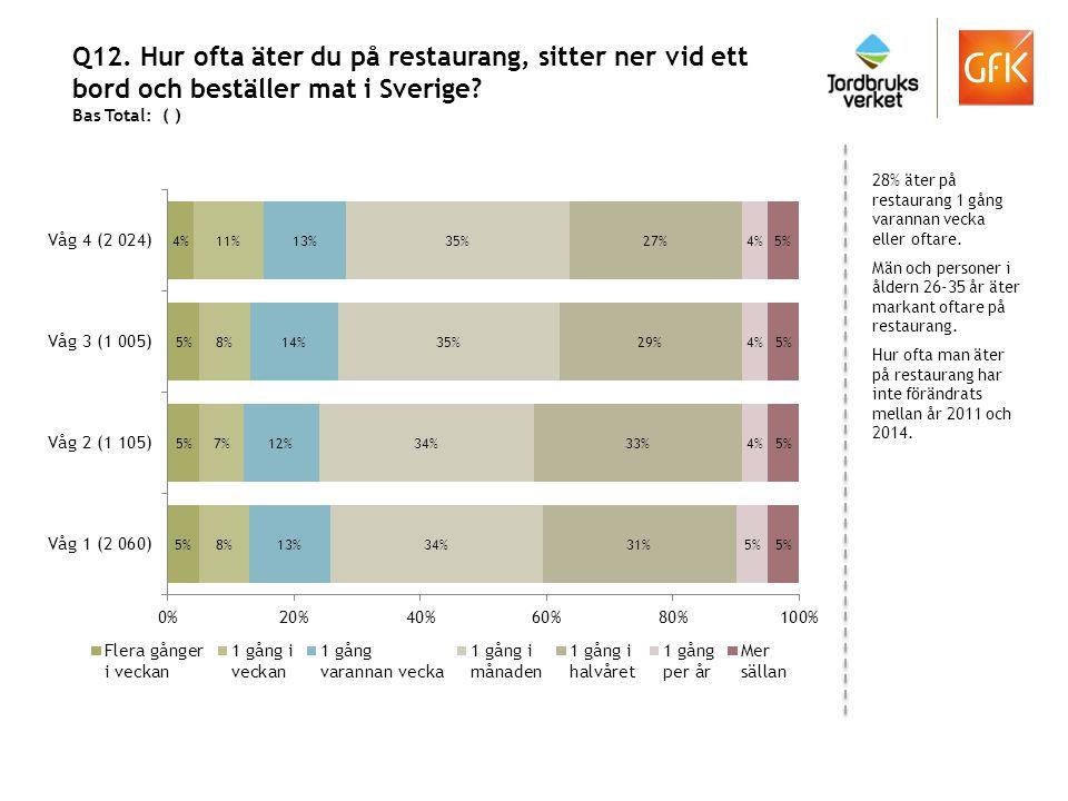 Q12. Hur ofta äter du på restaurang, sitter ner vid ett bord och beställer mat i Sverige? Bas Total: ( ) 28% äter på restaurang 1 gång varannan vecka