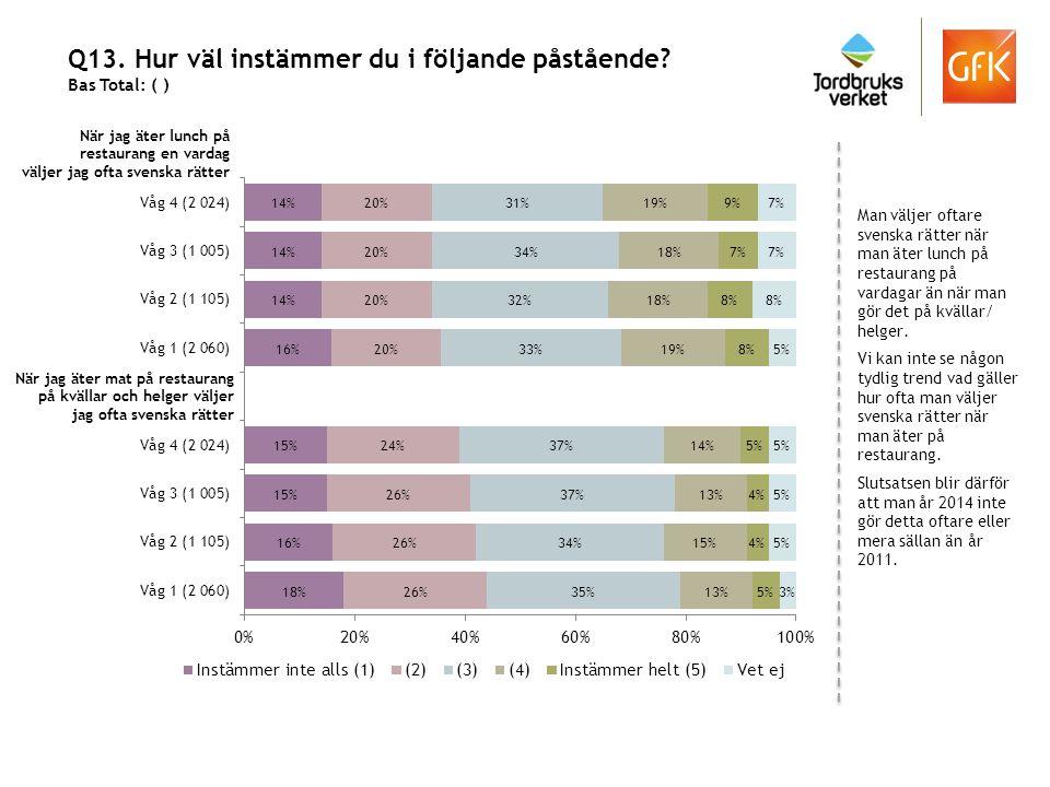 Q13. Hur väl instämmer du i följande påstående? Bas Total: ( ) Man väljer oftare svenska rätter när man äter lunch på restaurang på vardagar än när ma