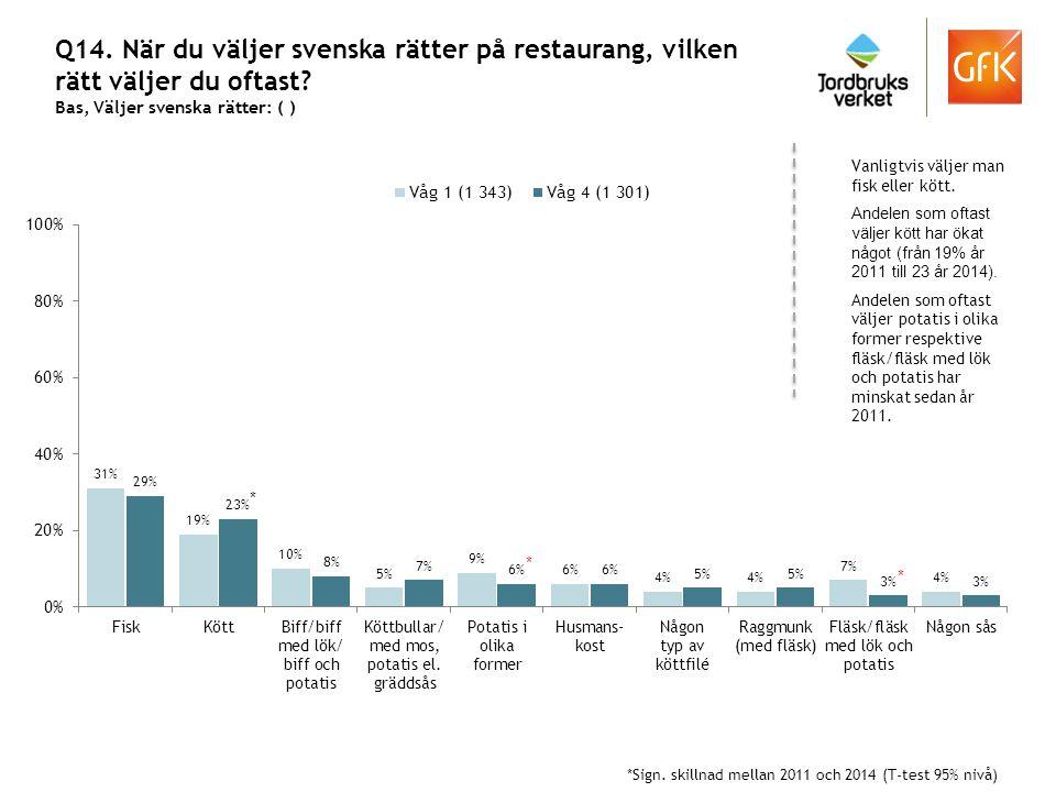 Q14. När du väljer svenska rätter på restaurang, vilken rätt väljer du oftast? Bas, Väljer svenska rätter: ( ) Vanligtvis väljer man fisk eller kött.