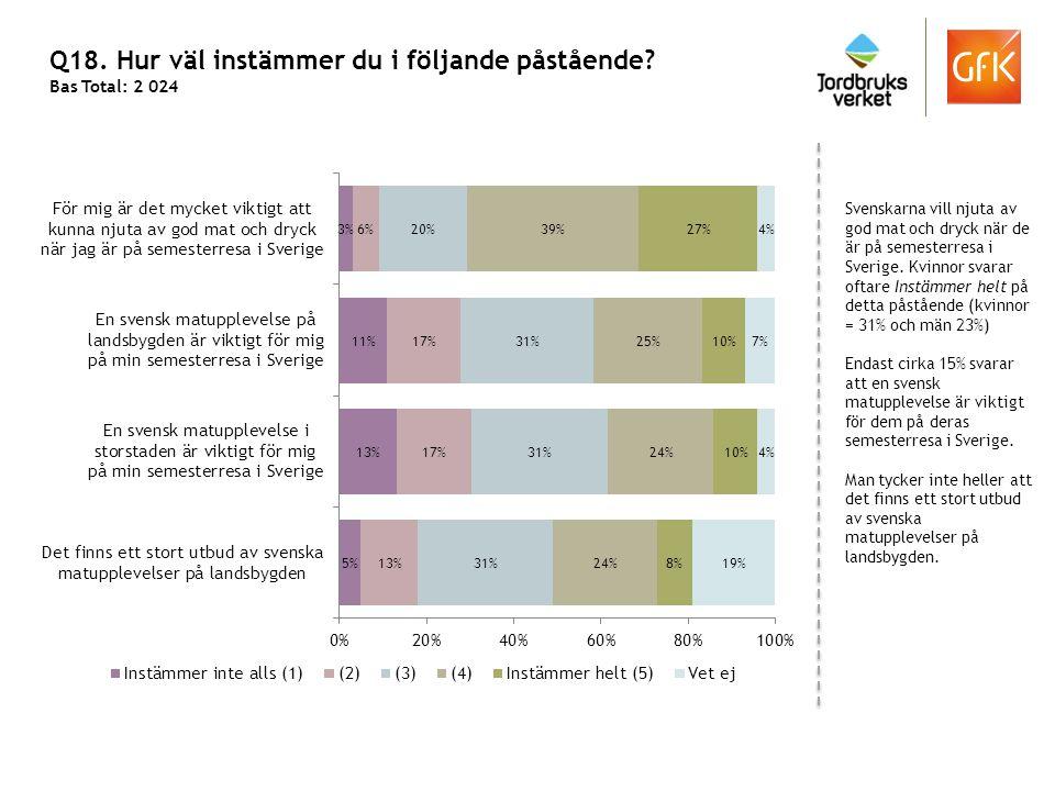 Q18. Hur väl instämmer du i följande påstående? Bas Total: 2 024 Svenskarna vill njuta av god mat och dryck när de är på semesterresa i Sverige. Kvinn