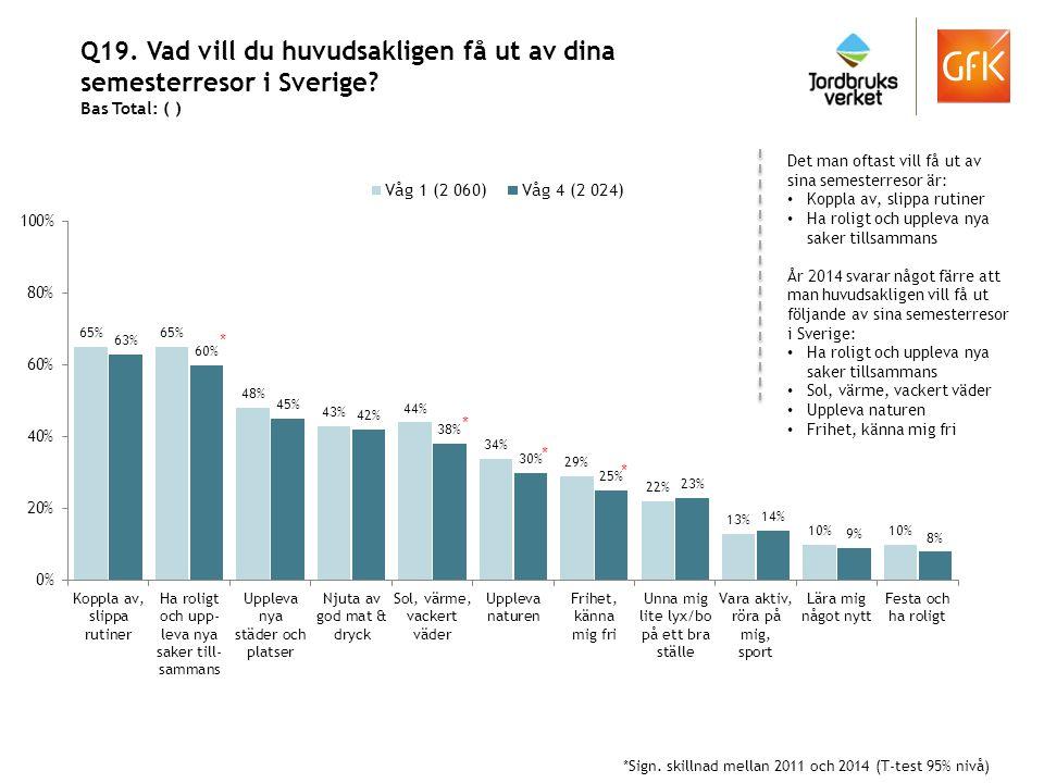 Q19. Vad vill du huvudsakligen få ut av dina semesterresor i Sverige? Bas Total: ( ) Det man oftast vill få ut av sina semesterresor är: Koppla av, sl