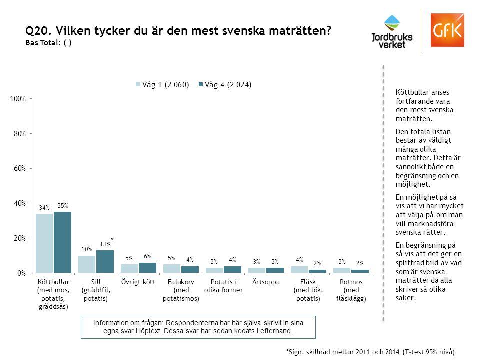 Q20. Vilken tycker du är den mest svenska maträtten? Bas Total: ( ) Köttbullar anses fortfarande vara den mest svenska maträtten. Den totala listan be