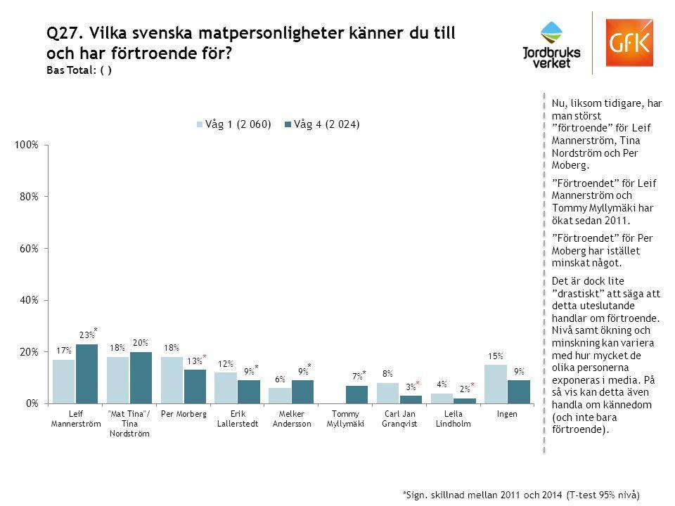 """Q27. Vilka svenska matpersonligheter känner du till och har förtroende för? Bas Total: ( ) Nu, liksom tidigare, har man störst """"förtroende"""" för Leif M"""