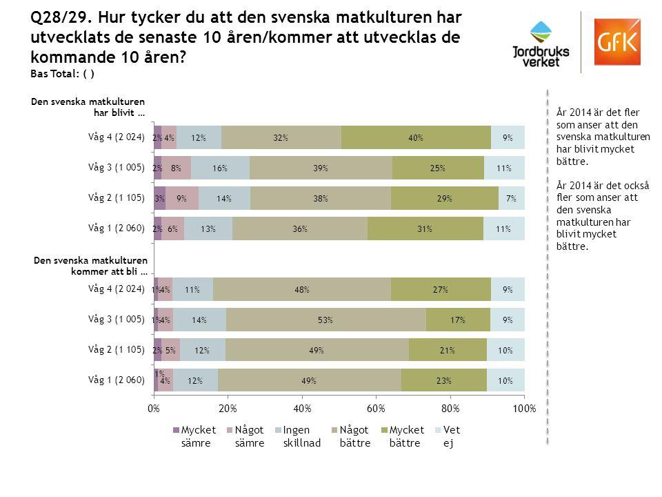 Q28/29. Hur tycker du att den svenska matkulturen har utvecklats de senaste 10 åren/kommer att utvecklas de kommande 10 åren? Bas Total: ( ) År 2014 ä