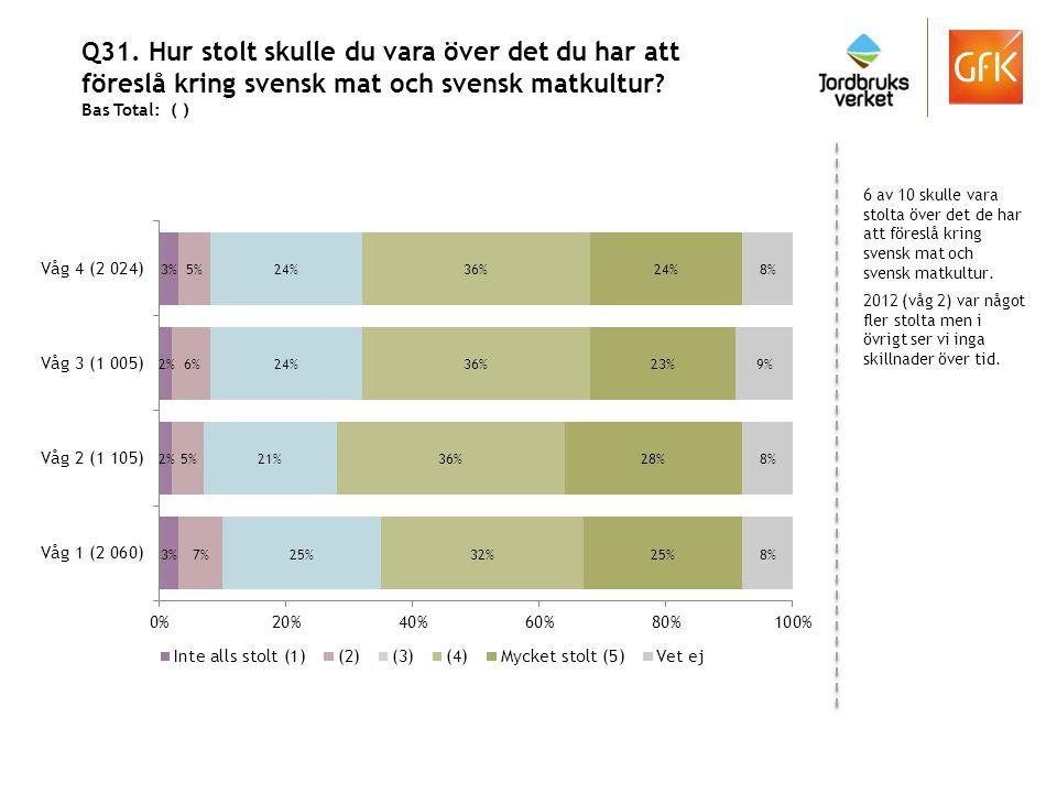 Q31. Hur stolt skulle du vara över det du har att föreslå kring svensk mat och svensk matkultur ? Bas Total: ( ) 6 av 10 skulle vara stolta över det d