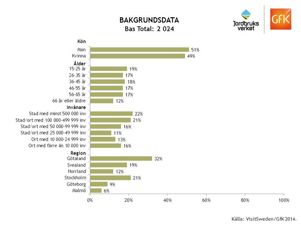 BAKGRUNDSDATA Bas Total: 2 024 Källa: VisitSweden/GfK 2014. Kön Ålder Invånare Region