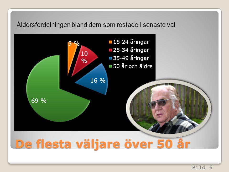 De flesta väljare över 50 år Bild 6 Åldersfördelningen bland dem som röstade i senaste val
