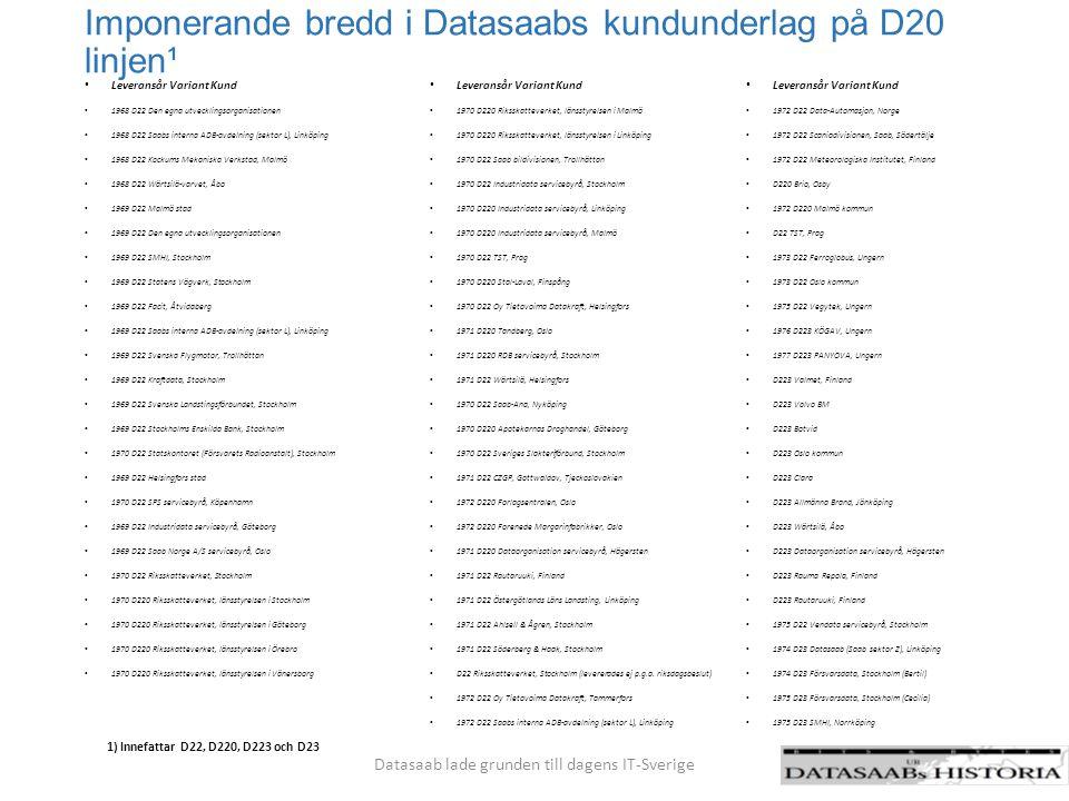 Imponerande bredd i Datasaabs kundunderlag på D20 linjen¹ Leveransår Variant Kund 1968 D22 Den egna utvecklingsorganisationen 1968 D22 Saabs interna A