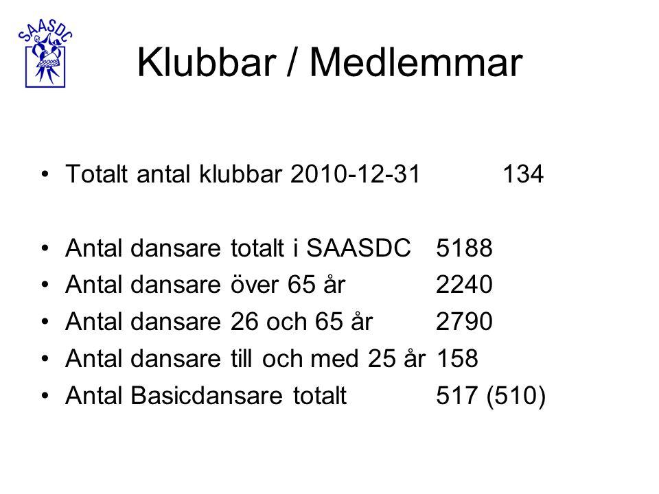 Klubbar / Medlemmar Totalt antal klubbar 2010-12-31134 Antal dansare totalt i SAASDC5188 Antal dansare över 65 år2240 Antal dansare 26 och 65 år2790 Antal dansare till och med 25 år158 Antal Basicdansare totalt517 (510)
