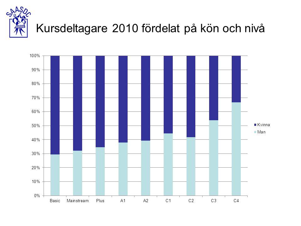 Antal kursdeltagare fördelat på nivå från 2005-2010