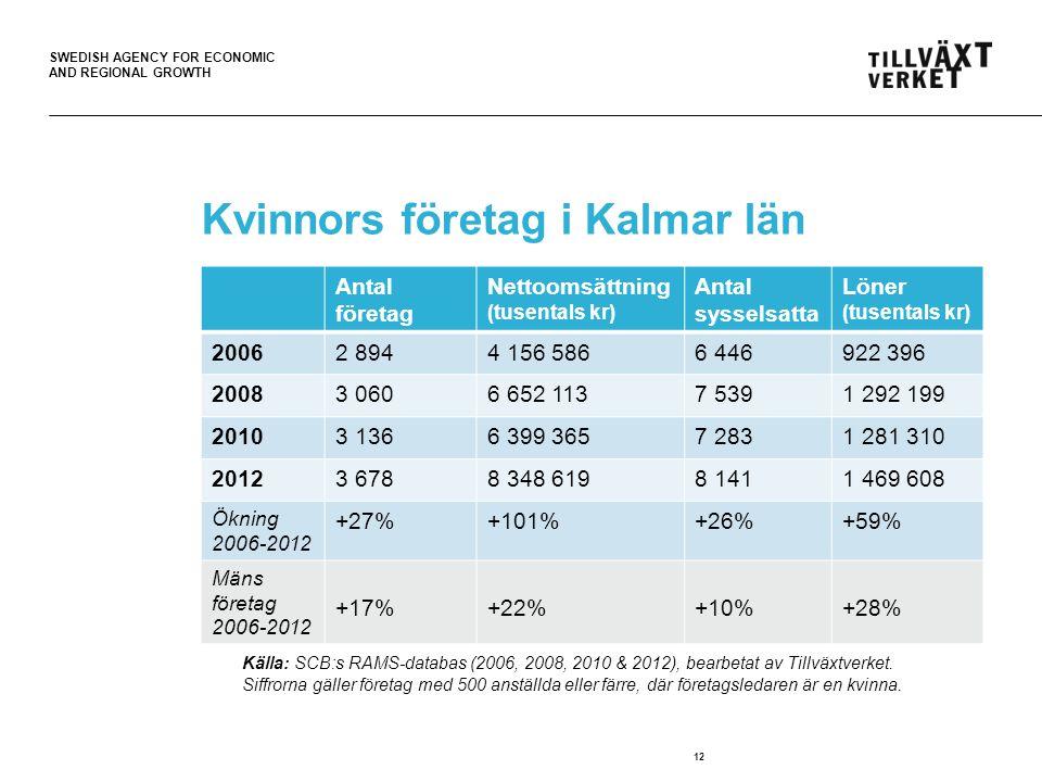 SWEDISH AGENCY FOR ECONOMIC AND REGIONAL GROWTH 12 Kvinnors företag i Kalmar län Källa: SCB:s RAMS-databas (2006 & 2012).
