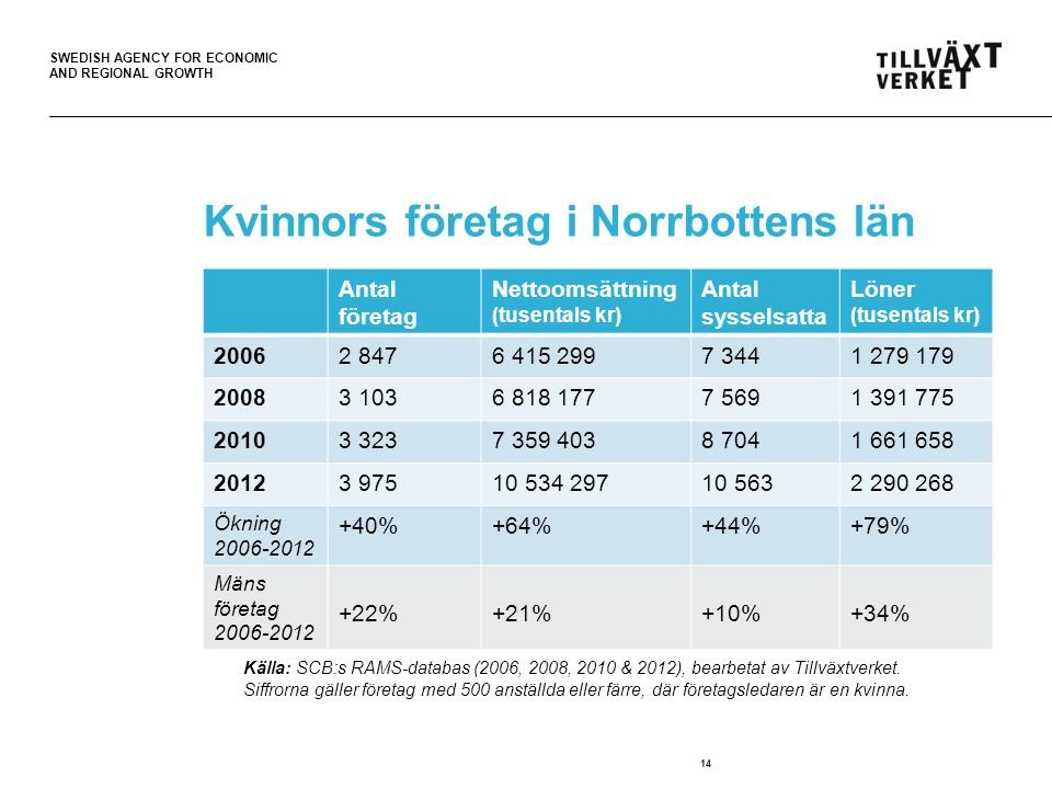 SWEDISH AGENCY FOR ECONOMIC AND REGIONAL GROWTH 14 Kvinnors företag i Norrbottens län Källa: SCB:s RAMS-databas (2006 & 2012).