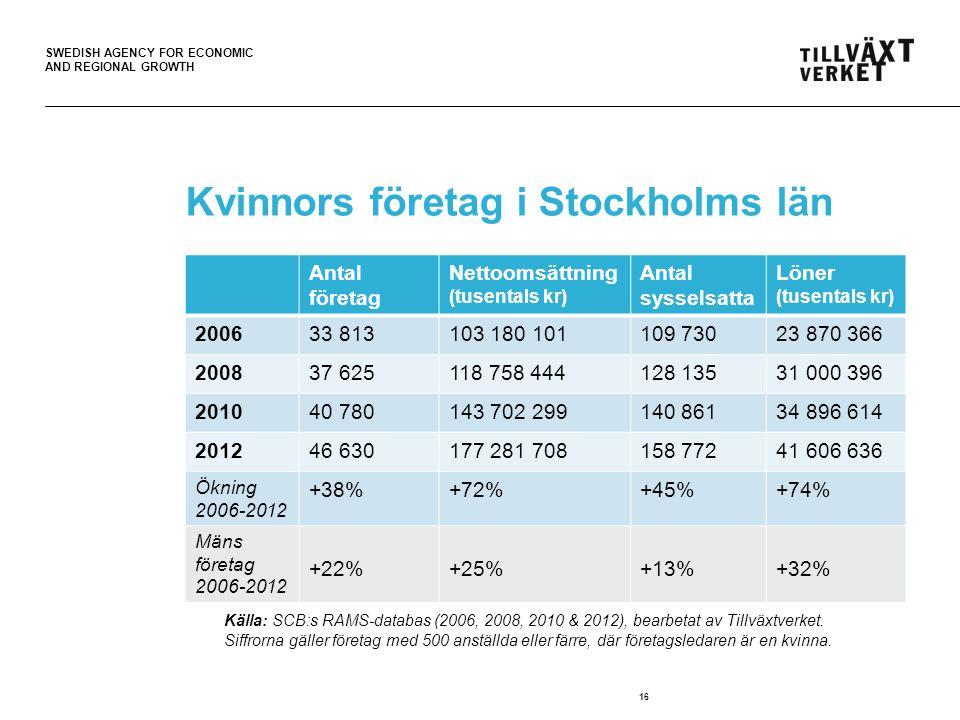 SWEDISH AGENCY FOR ECONOMIC AND REGIONAL GROWTH 16 Kvinnors företag i Stockholms län Källa: SCB:s RAMS-databas (2006 & 2012).