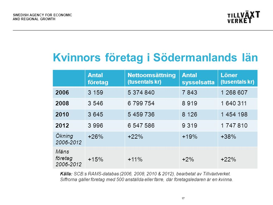 SWEDISH AGENCY FOR ECONOMIC AND REGIONAL GROWTH 17 Kvinnors företag i Södermanlands län Källa: SCB:s RAMS-databas (2006 & 2012).
