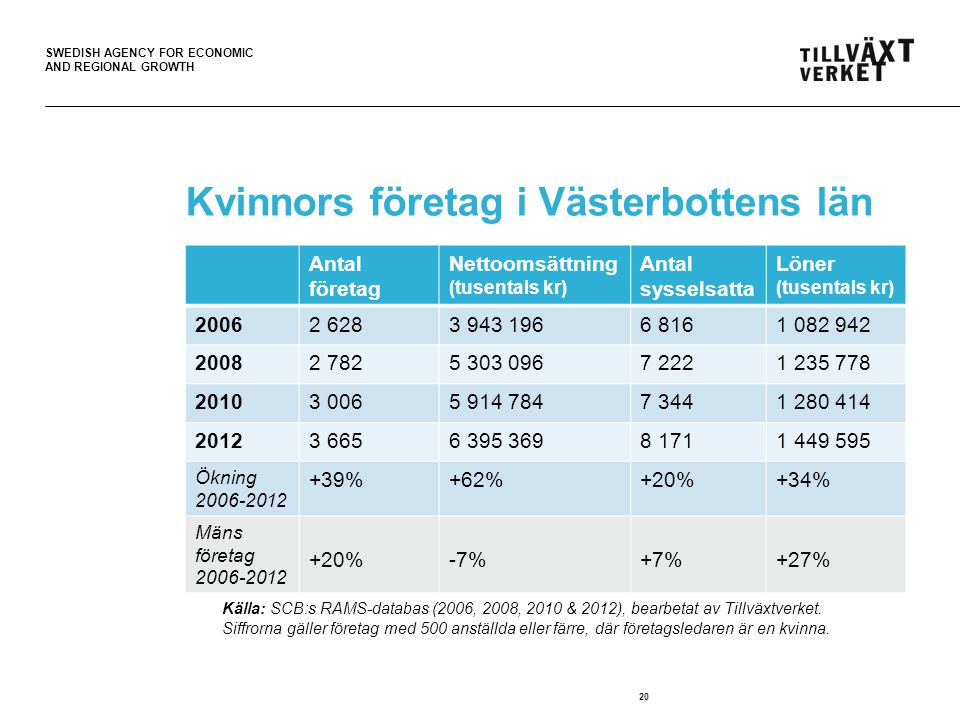 SWEDISH AGENCY FOR ECONOMIC AND REGIONAL GROWTH 21 Kvinnors företag i Västernorrlands län Källa: SCB:s RAMS-databas (2006 & 2012).