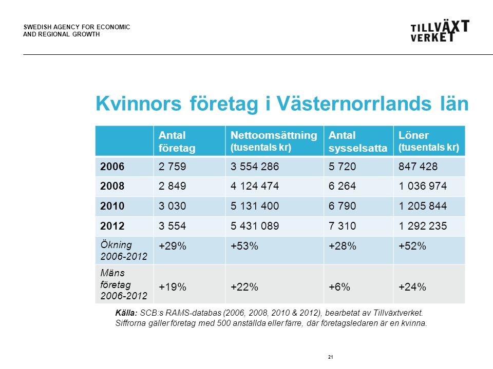 SWEDISH AGENCY FOR ECONOMIC AND REGIONAL GROWTH 22 Kvinnors företag i Västmanlands län Källa: SCB:s RAMS-databas (2006 & 2012).