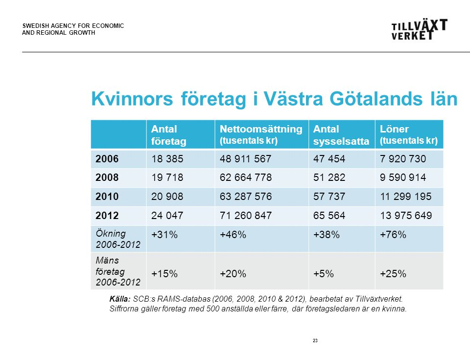 SWEDISH AGENCY FOR ECONOMIC AND REGIONAL GROWTH 23 Kvinnors företag i Västra Götalands län Källa: SCB:s RAMS-databas (2006 & 2012).