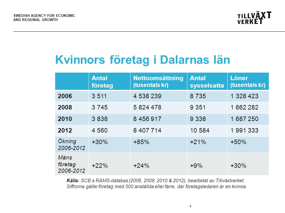 SWEDISH AGENCY FOR ECONOMIC AND REGIONAL GROWTH 6 Kvinnors företag i Dalarnas län Källa: SCB:s RAMS-databas (2006 & 2012).