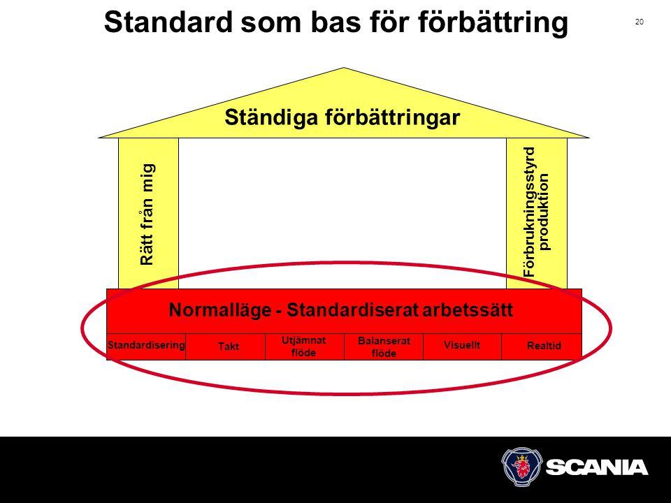 20 Förbrukningsstyrd produktion Normalläge - Standardiserat arbetssätt Ständiga förbättringar Rätt från mig Standardisering Takt Utjämnat flöde Balanserat flöde Visuellt Realtid Standard som bas för förbättring