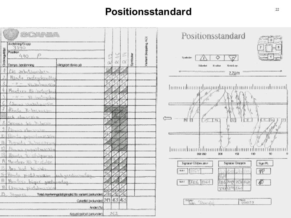 22 Positionsstandard
