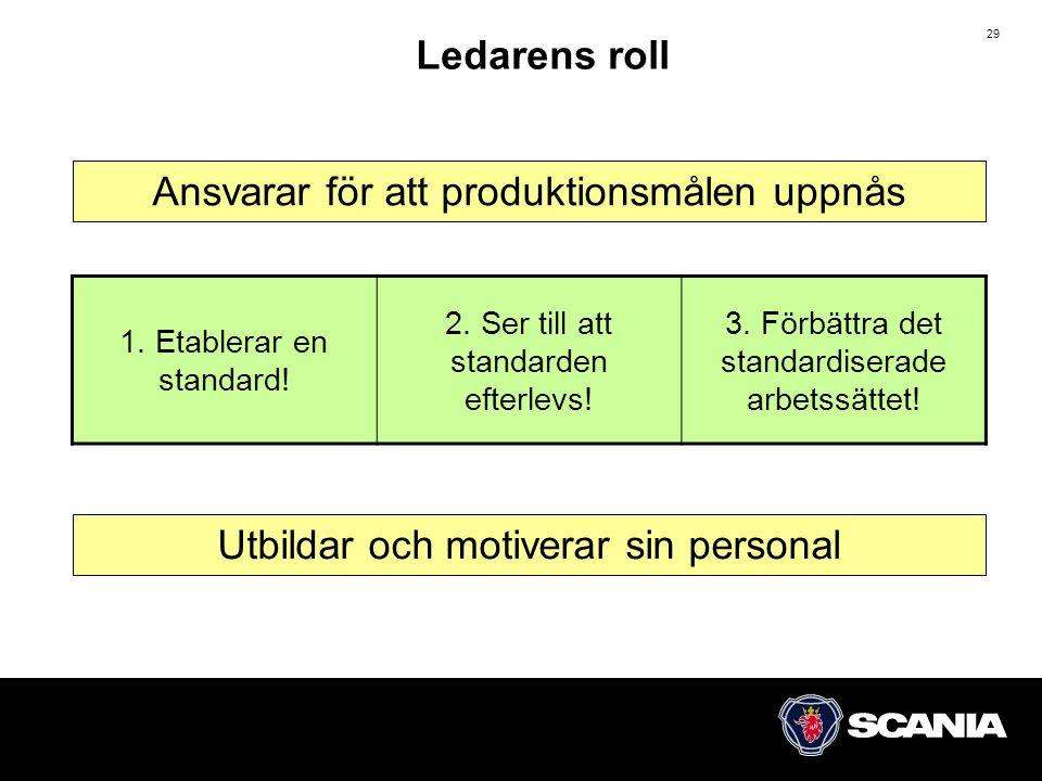 29 Ledarens roll 1.Etablerar en standard. 2. Ser till att standarden efterlevs.