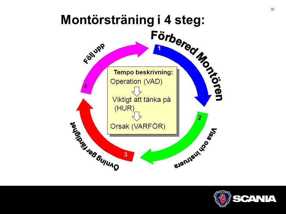 30 Montörsträning i 4 steg: 1 2 3 4 Operation (VAD) Viktigt att tänka på (HUR) Orsak (VARFÖR) Tempo beskrivning: