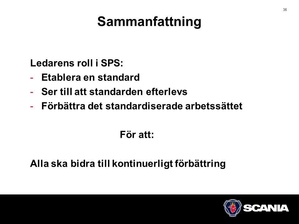 35 Ledarens roll i SPS: -Etablera en standard -Ser till att standarden efterlevs -Förbättra det standardiserade arbetssättet För att: Alla ska bidra till kontinuerligt förbättring Sammanfattning