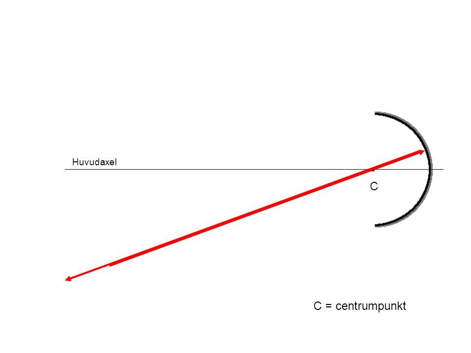 Huvudaxel C C = centrumpunkt