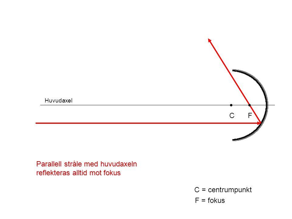 Huvudaxel C C = centrumpunkt F F = fokus Parallell stråle med huvudaxeln reflekteras alltid mot fokus