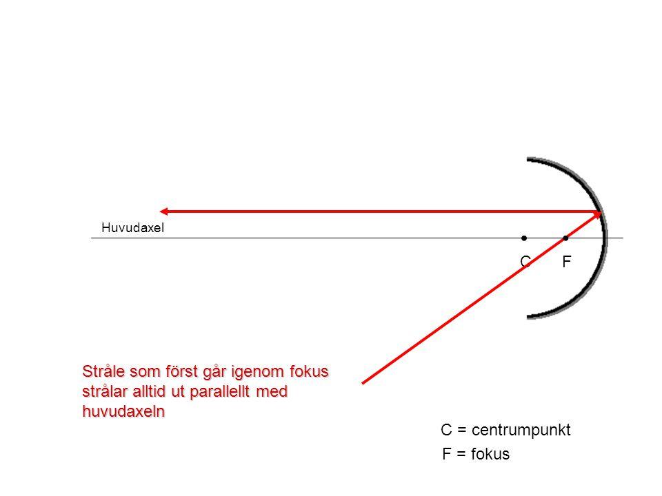 Huvudaxel C C = centrumpunkt F F = fokus Stråle som först går igenom fokus strålar alltid ut parallellt med huvudaxeln