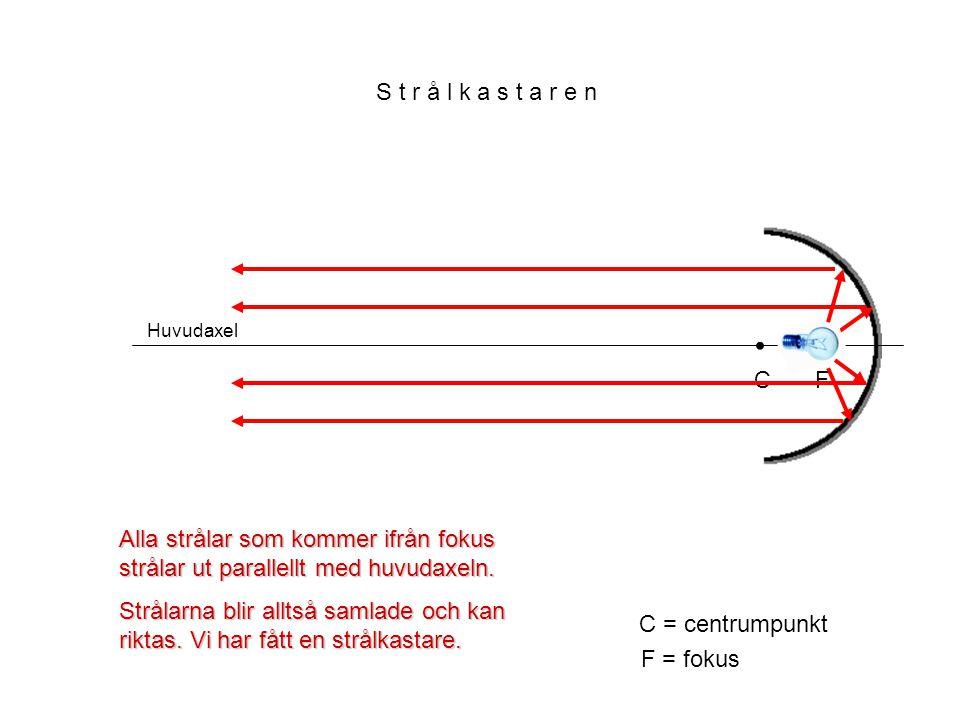 Huvudaxel C C = centrumpunkt F F = fokus Alla strålar som kommer ifrån fokus strålar ut parallellt med huvudaxeln. Strålarna blir alltså samlade och k