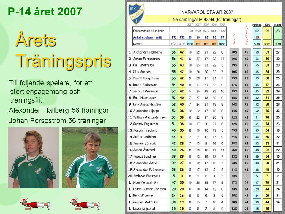 P-14 året 2007 Årets Träningspris n Till följande spelare, för ett stort engagemang och träningsflit: n Alexander Hallberg 56 träningar n Johan Forses
