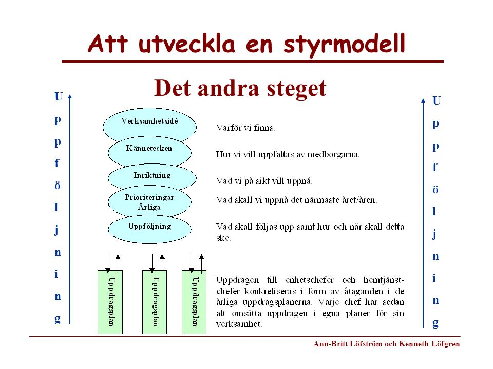 Att utveckla en styrmodell Ann-Britt Löfström och Kenneth Löfgren Det andra steget UppföljningUppföljning UppföljningUppföljning