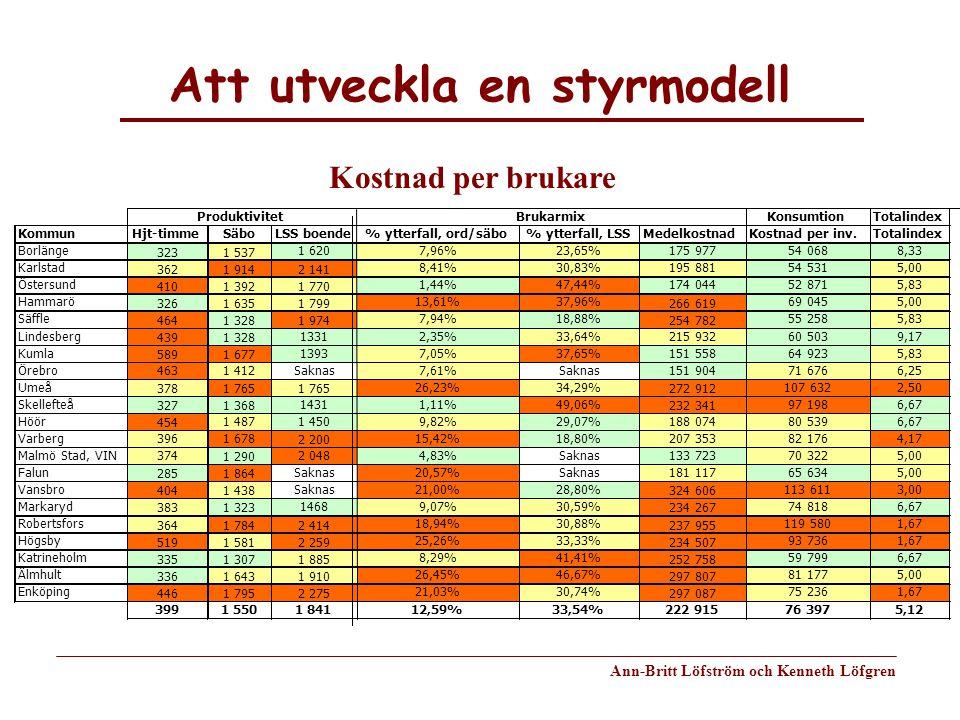 Att utveckla en styrmodell Ann-Britt Löfström och Kenneth Löfgren 107 6322,50 Skellefteå 3271 368 14311,11%49,06% 232 341 97 1986,67 Höör 454 1 4871 4