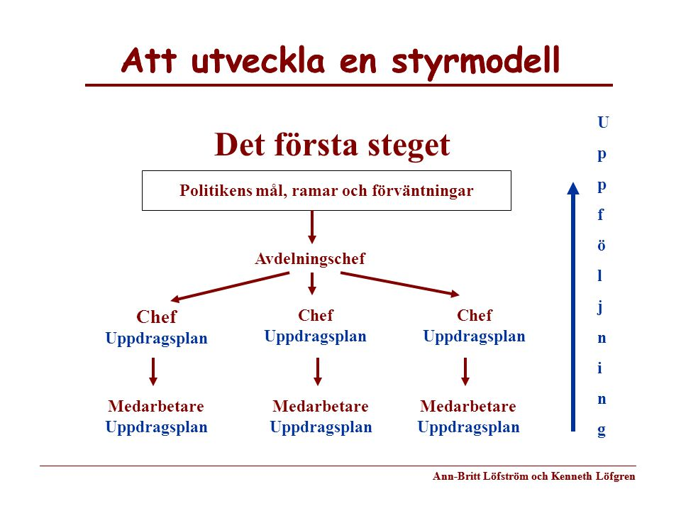 Att utveckla en styrmodell Ann-Britt Löfström och Kenneth Löfgren Att utveckla en styrmodell Ann-Britt Löfström och Kenneth Löfgren Politikens mål, ra