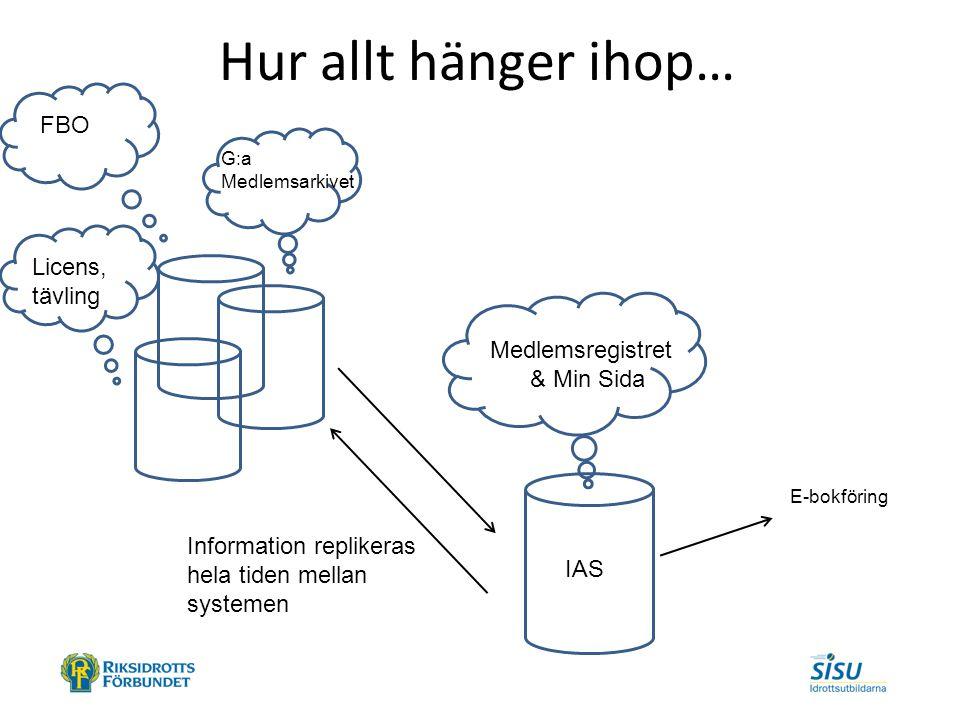 Hur allt hänger ihop… G:a Medlemsarkivet FBO Licens, tävling Medlemsregistret & Min Sida E-bokföring IAS Information replikeras hela tiden mellan systemen