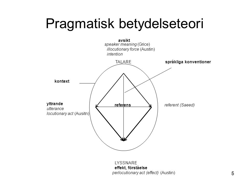 Pragmatisk betydelseteori speaker meaning (Grice) illocutionary force (Austin) intention avsikt TALAREspråkliga konventioner kontext yttrande utteranc