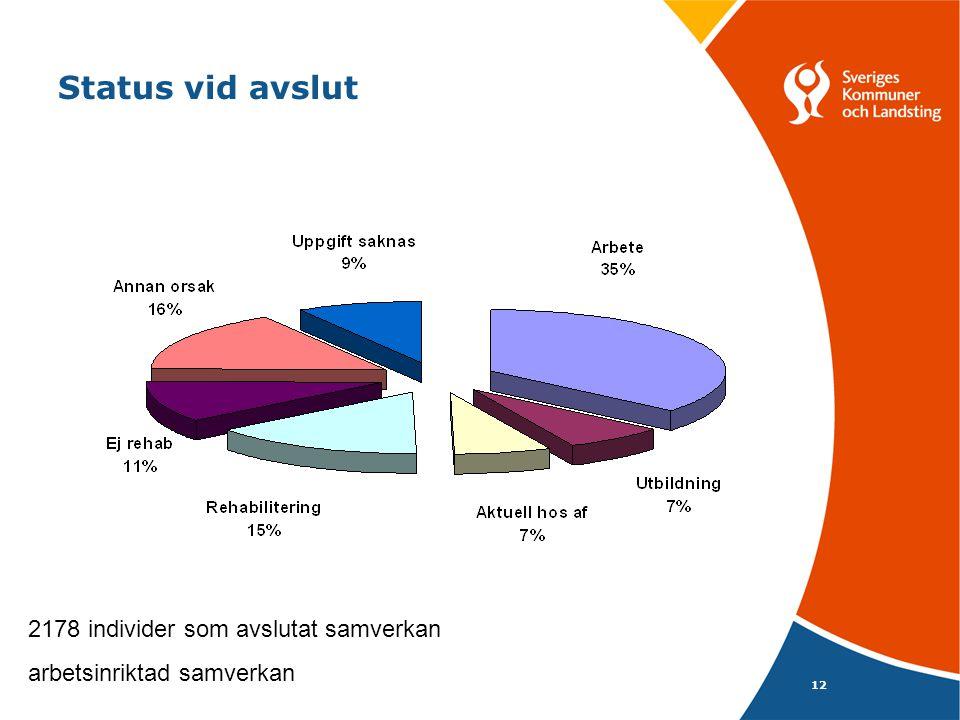 12 Status vid avslut 2178 individer som avslutat samverkan arbetsinriktad samverkan