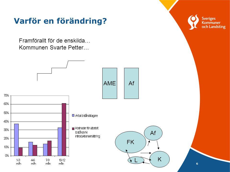 6 Varför en förändring FK Af K Framförallt för de enskilda… Kommunen Svarte Petter… AME L Af