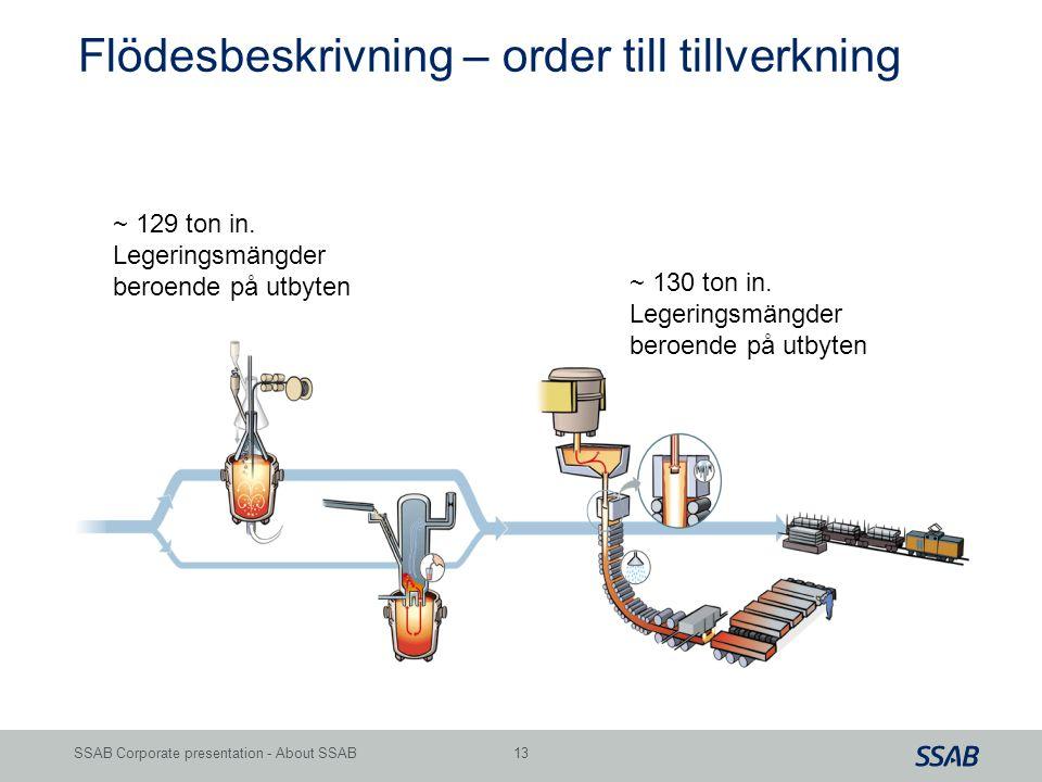 Grid 13SSAB Corporate presentation - About SSAB Flödesbeskrivning – order till tillverkning ~ 129 ton in. Legeringsmängder beroende på utbyten ~ 130 t