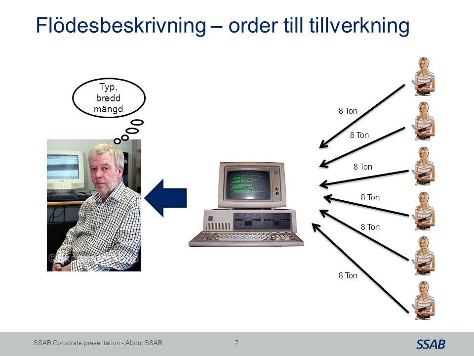 Grid 7SSAB Corporate presentation - About SSAB 8 Ton Typ, bredd mängd Flödesbeskrivning – order till tillverkning