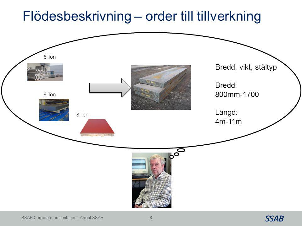 Grid 8SSAB Corporate presentation - About SSAB 8 Ton Bredd, vikt, ståltyp Bredd: 800mm-1700 Längd: 4m-11m Flödesbeskrivning – order till tillverkning