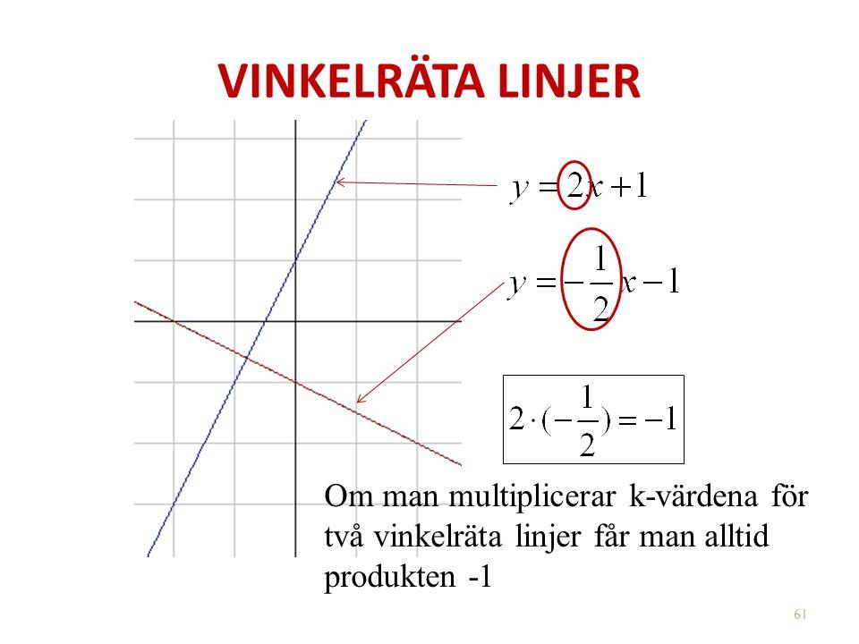 VINKELRÄTA LINJER Om man multiplicerar k-värdena för två vinkelräta linjer får man alltid produkten -1 61